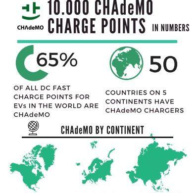 CHAdeMO history 2015
