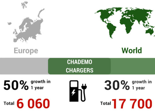 CHAdeMO 2018 infographics picture article
